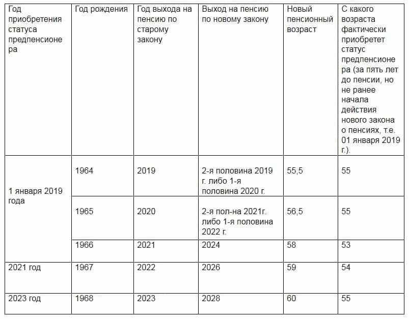 Важная информация для граждан, относящихся к категории лиц предпенсионного возраста
