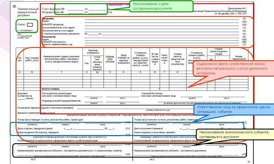 Оформление универсального передаточного документа без ндс